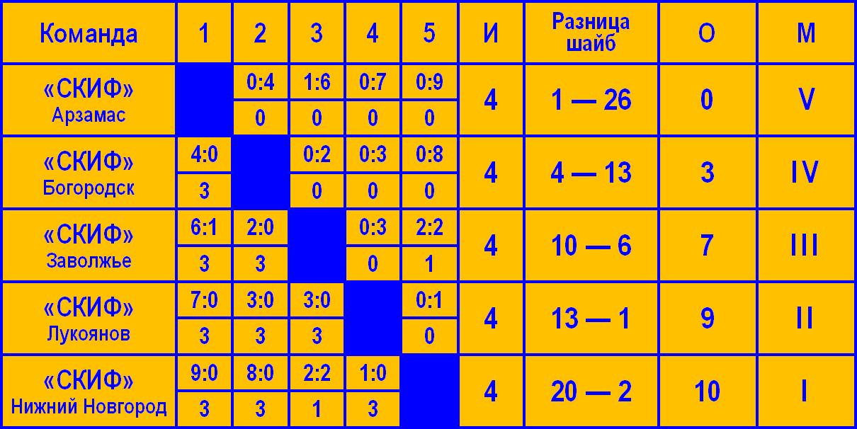 Matyushina-2013_tablica_st