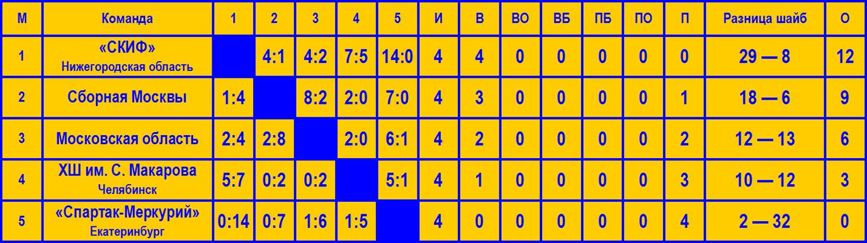 4-etap_MPR_tablica_itogovaya