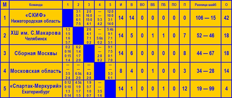 MPR_2014-15_tablica_itog