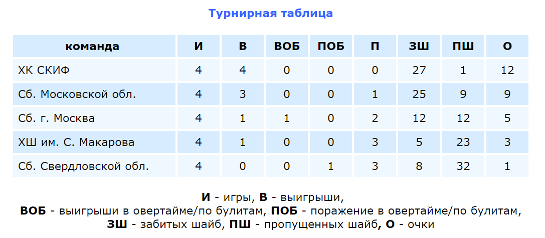 Таблица финал
