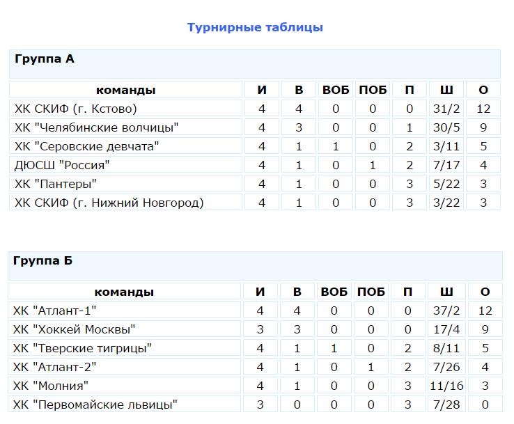 Турнирная таблица 27.04