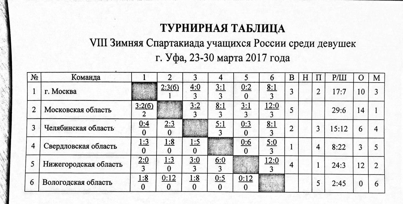 итог таблица