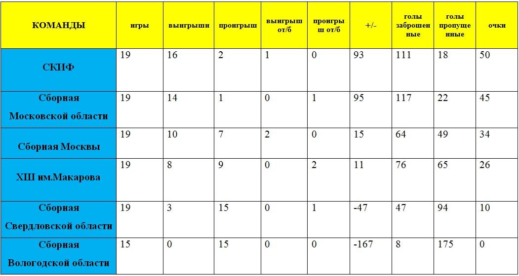 сводная таблица ПР